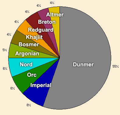 Morrowind Demographics